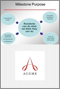 ACGME Milestones and the Clinical Competency Committee Banner